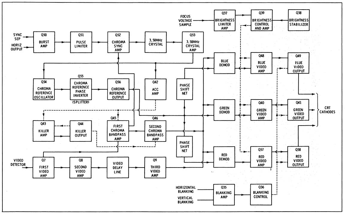 Diagram block diagram of a color receiver that uses rgb matrixing ccuart Choice Image