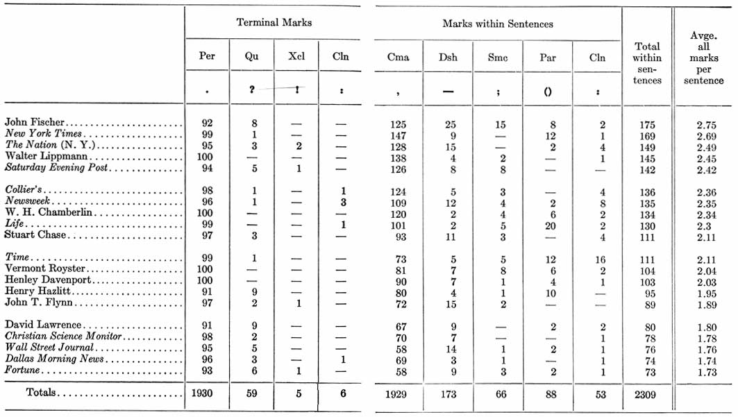 diagram table a frequencies of structural marks : table diagram - findchart.co